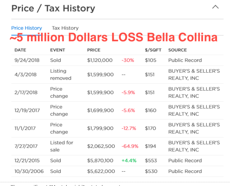 Bella Collina Lots Seem to Lose $5 million in Bad Real Estate Investment