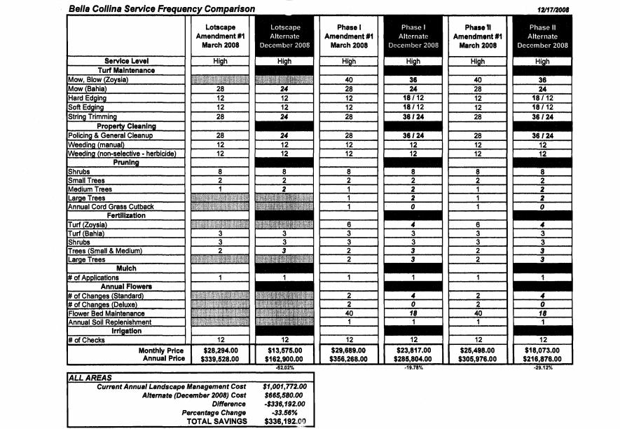 Bella Collina Service Frequency Comparison
